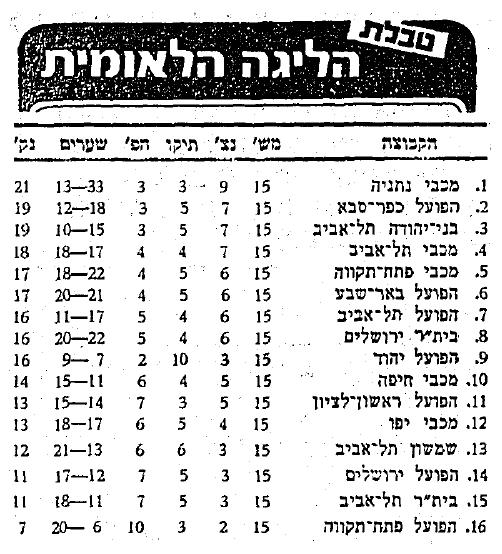 טבלת סיום סיבוב א הפועל כפר סבא שמשון תל אביב